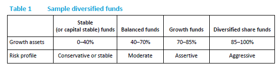 Diversified Funds