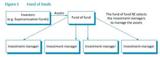 Fund Inception